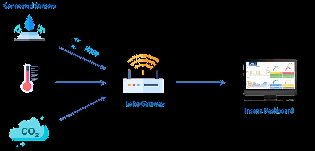Site graphique - Fixed sensors